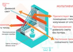 Характеристики мультифункционалньых стеклопакетов