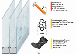 Принцип работы бронированные стеклопаектов