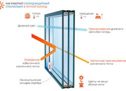 Принцип работы солнцезащитных стеклопакетов