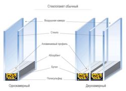 Характеристика стандартных стеклопакетов в Оренбурге